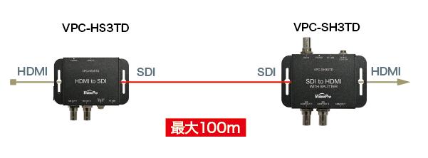 VPC-HS3STD (VideoPro) SDIケーブル延長の応用例